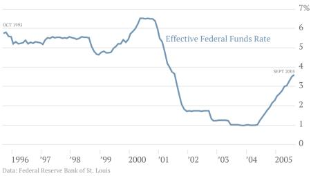 Federal Funds Effective Rate 1995-2005 Chart