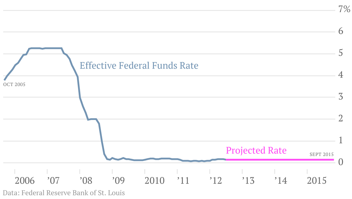 Federal Funds Effective Rate and Projection 2005-2015 Chart