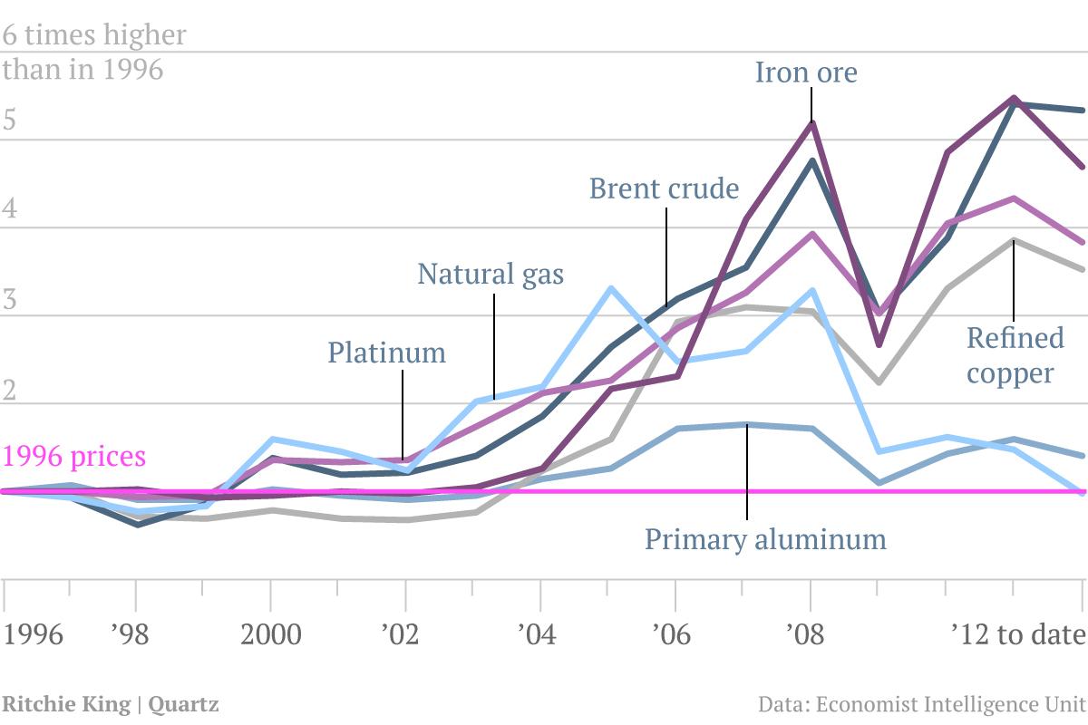 The last great price bubble is dead — Quartz