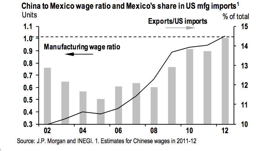 China Mexico Wage Ratio