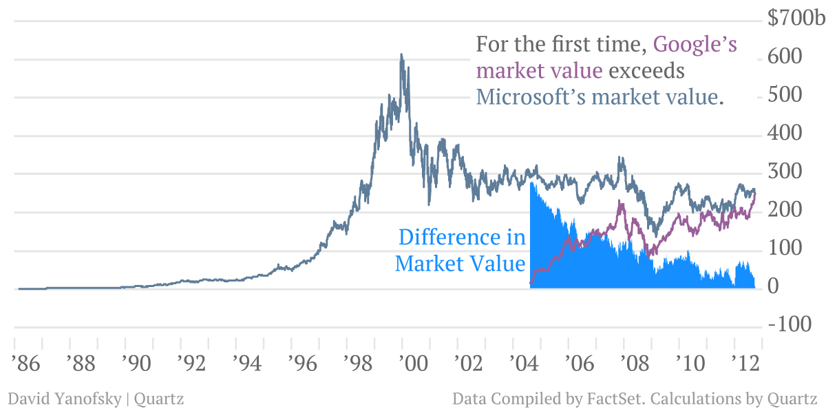 For the first time, Google's market value exceeds Microsoft's market value - Chart