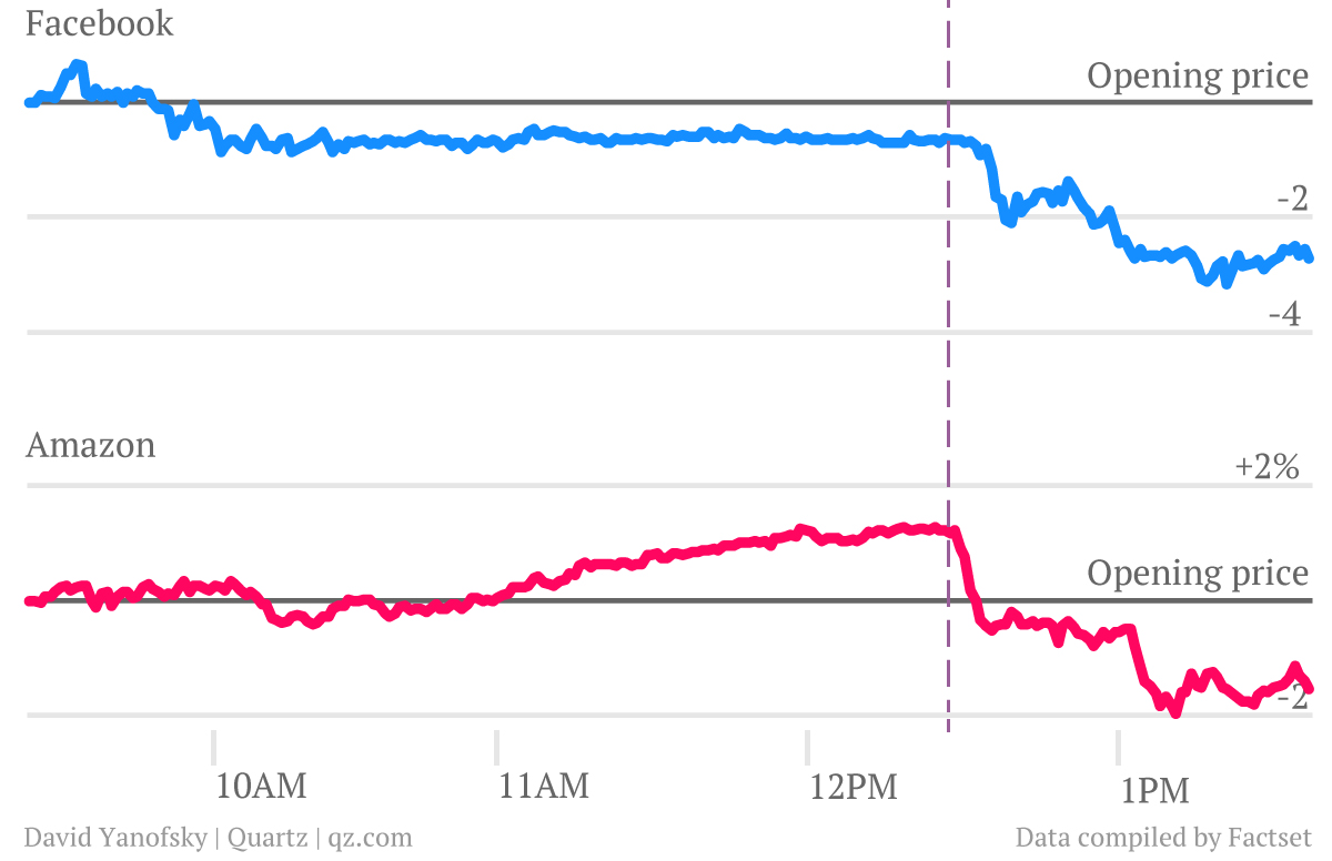 Facebook's and Amazon's stock performance Oct 18, 2012