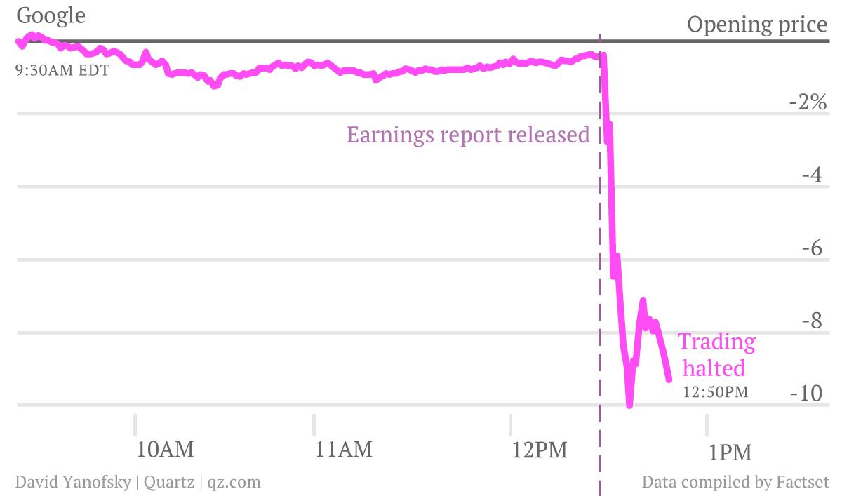 Google's stock performance Oct 18, 2012