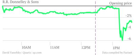 R. R. Donnelley's stock performance Oct 18, 2012