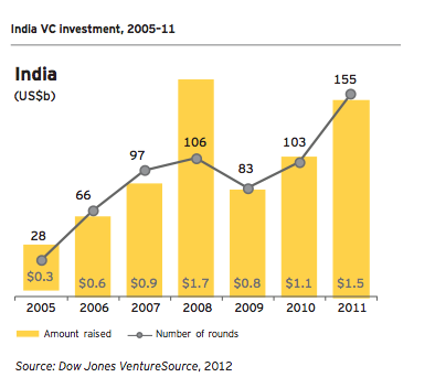 india vc growth