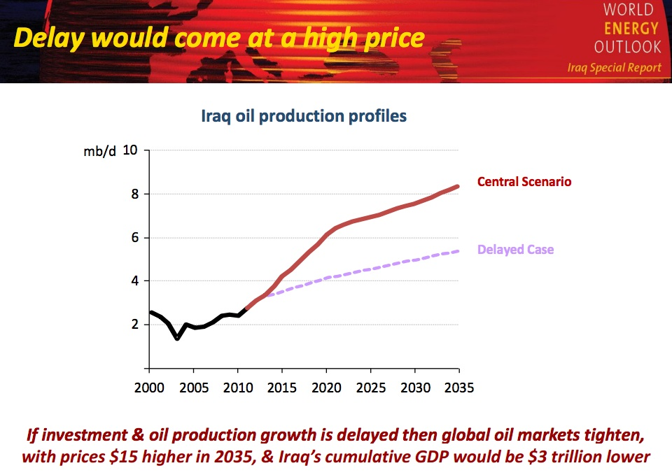 How Iraq could flood the global oil market and become a new