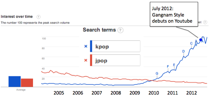 Why it was so easy for Korea to overtake Japan in the pop
