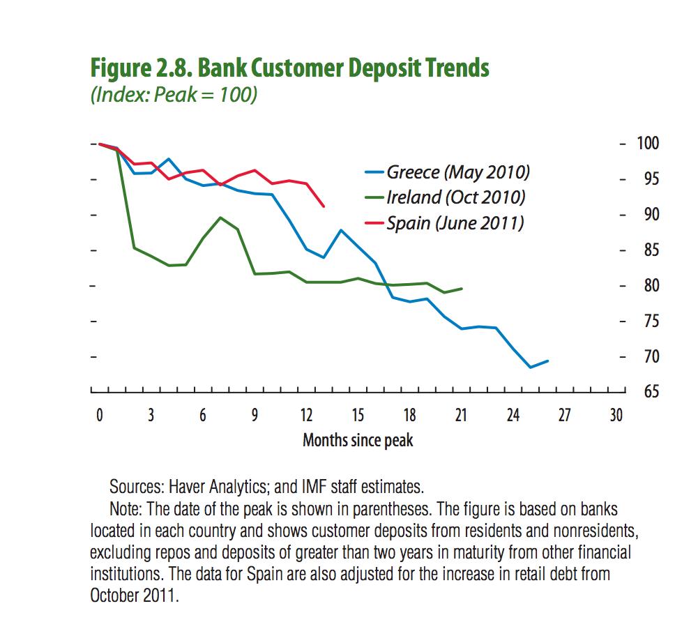 Bank Deposit Outflow Spain Italy