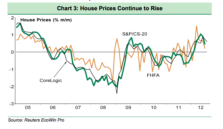 Home Price Gains