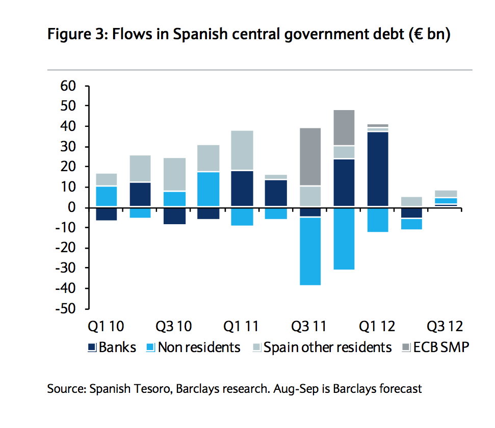 Spanish Bond Market Buying