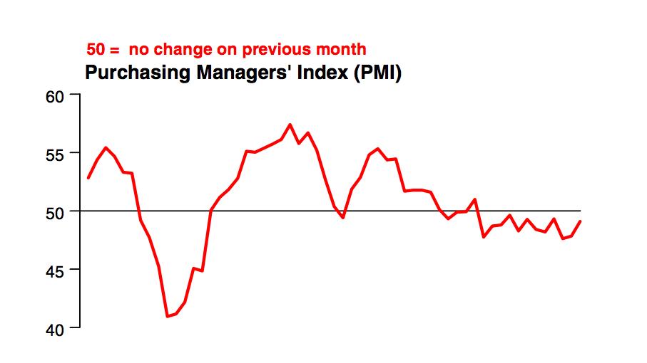 China Slowdown Industrial