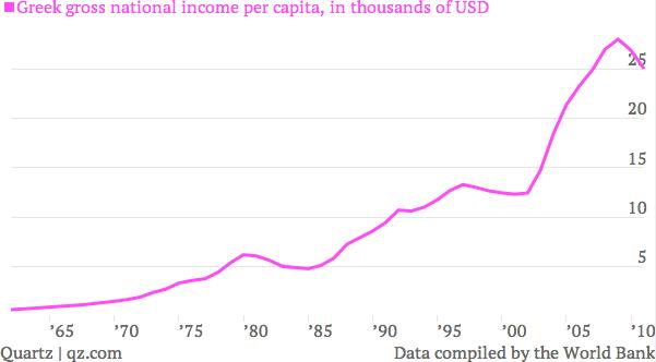 Greek income per capita