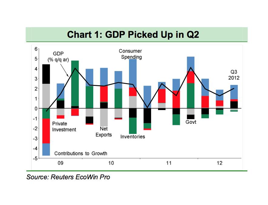 BNP GDP Chart