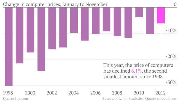 Change in computer prices january to november since 1998 chart