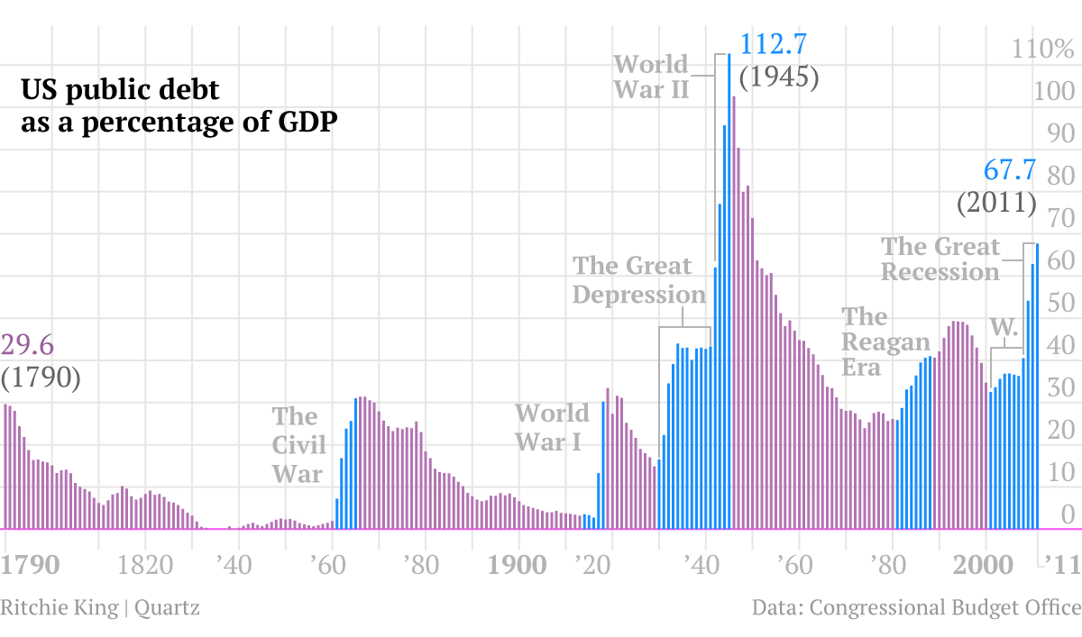 One chart that tells the story of us debt from 1790 to 2011 quartz