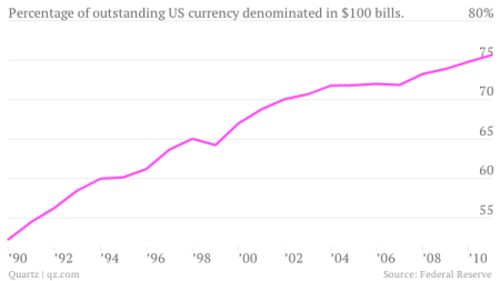 Why the share of $100 bills in circulation has been going