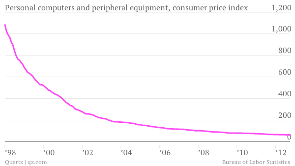 Personal computers and peripheral equipment consumer price index since 1998 chart