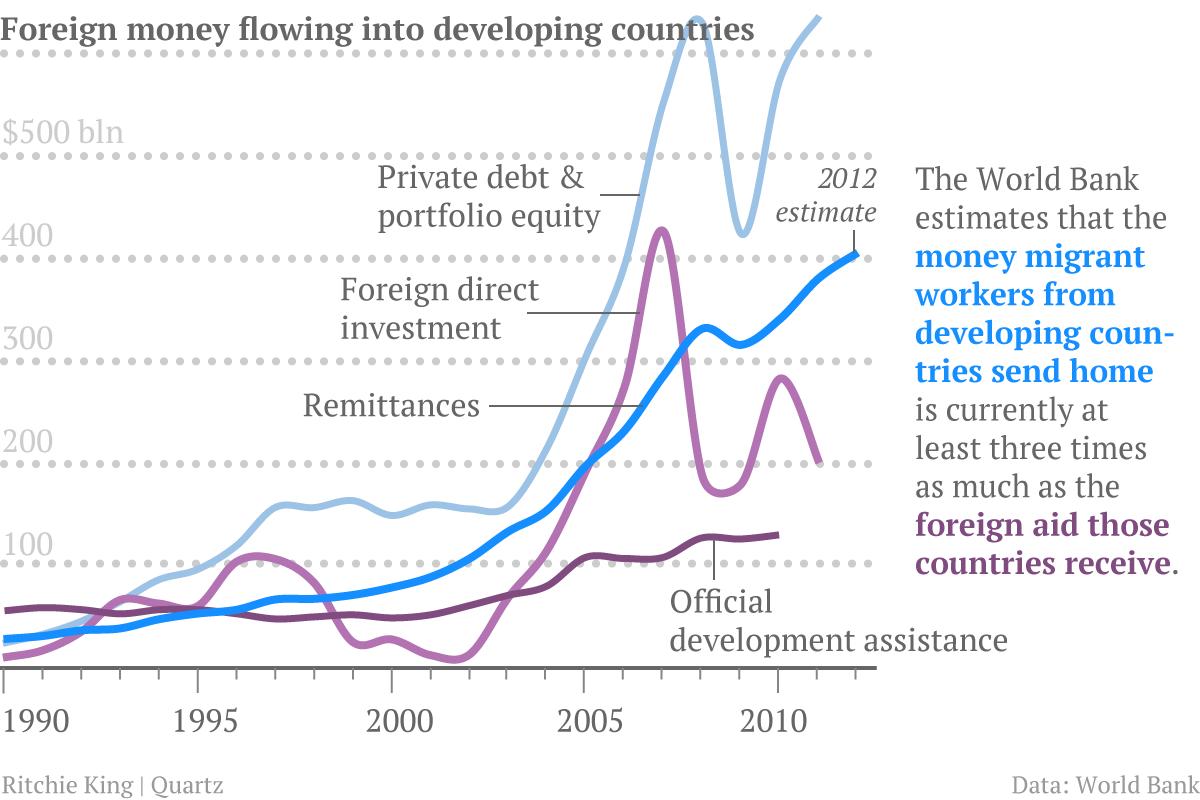 Remittances-and-ODA