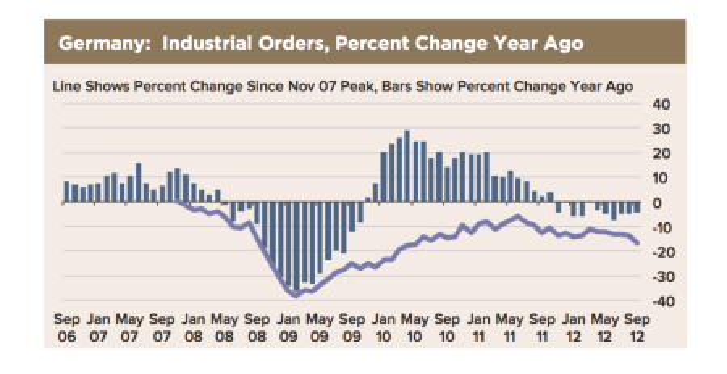 German Industrial Orders