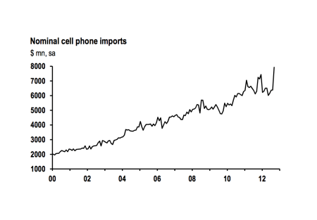 iPhone Spike in Imports