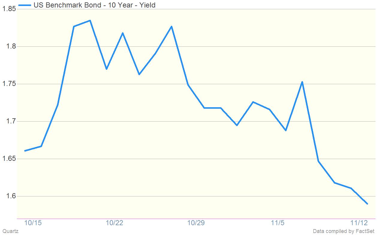 10 Year Yield Declining