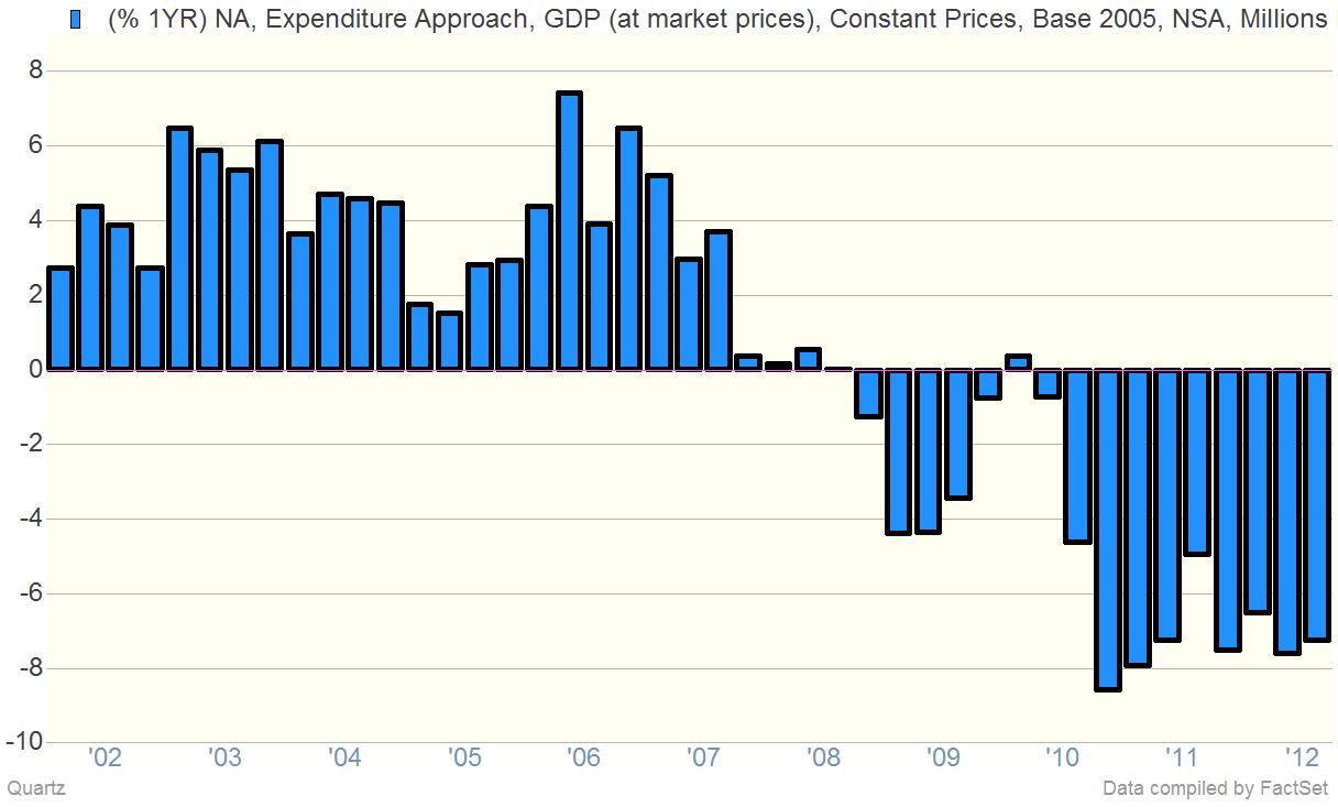 Greece GDP Growth