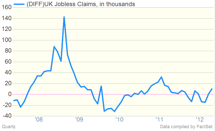 UK Jobless Claims