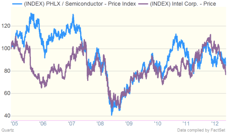 Intel versus the Philly Semiconductor Index