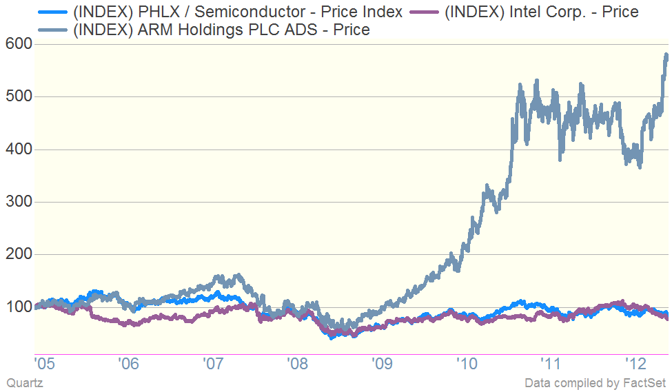 Arm Holdings Vs. Intel and Philly Semis