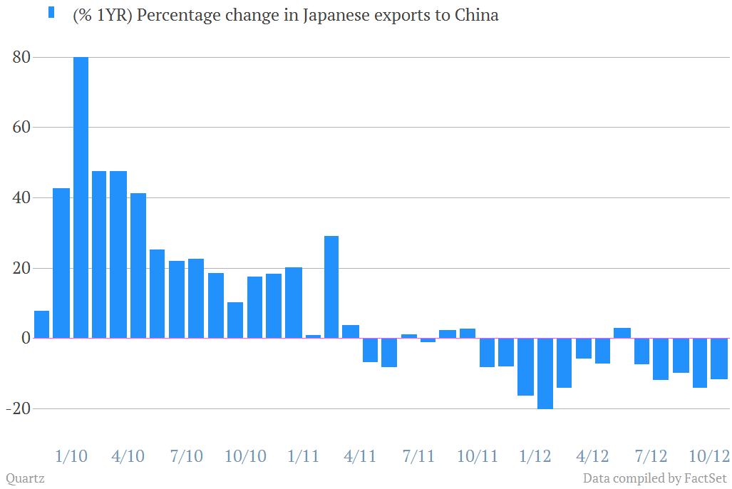 Japanese Exports to China