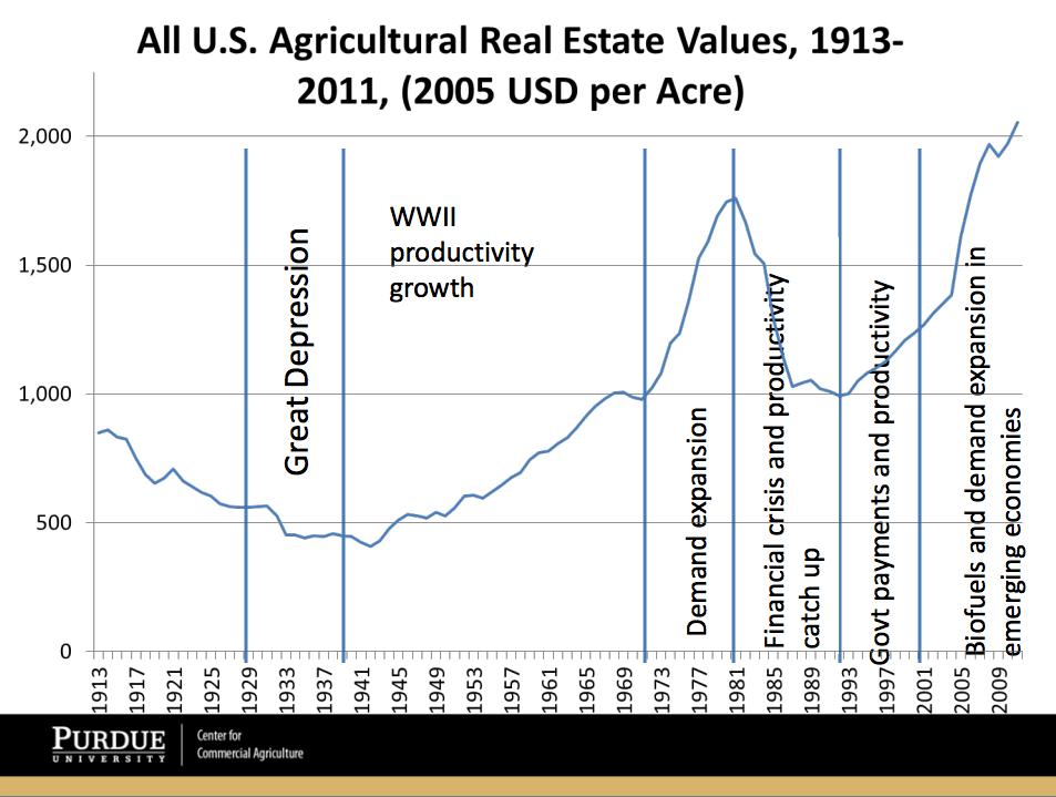 Farmland Prices