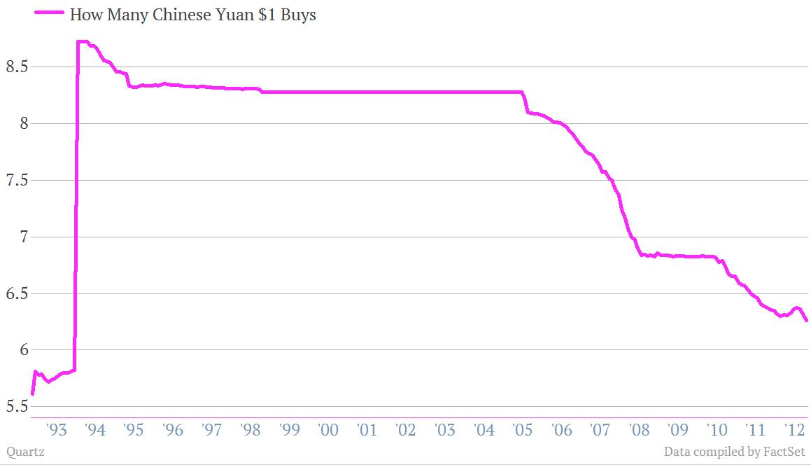 Dollar Weakening against Chinese Yuan