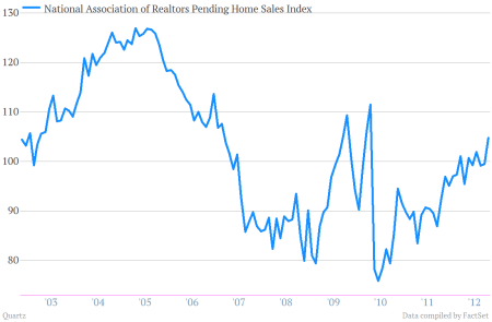 National Association of Realtors Pending Home Sales Index