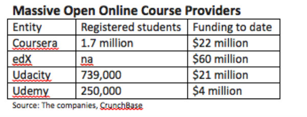 Less than 4% of students in an MIT online course passed the