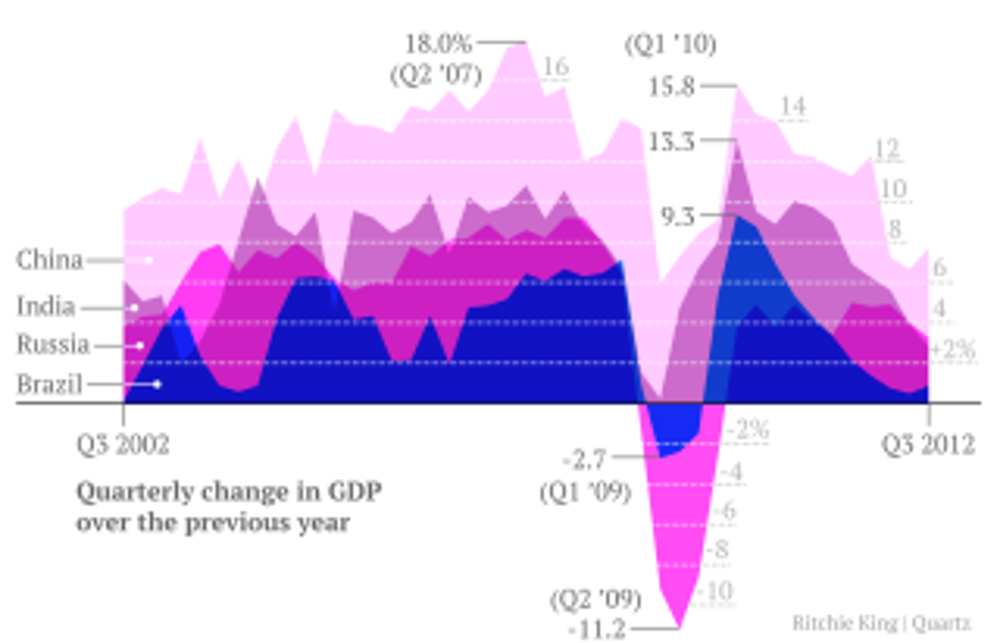 BRICS-GDP6