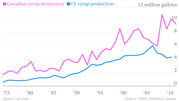 Canadian maple syrup production vs US maple syrup production chart