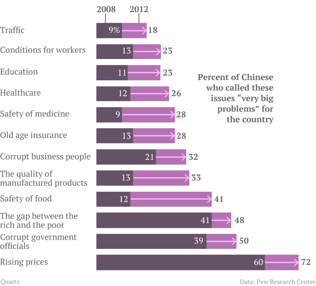 chinas-perception-of-very-big-problems3