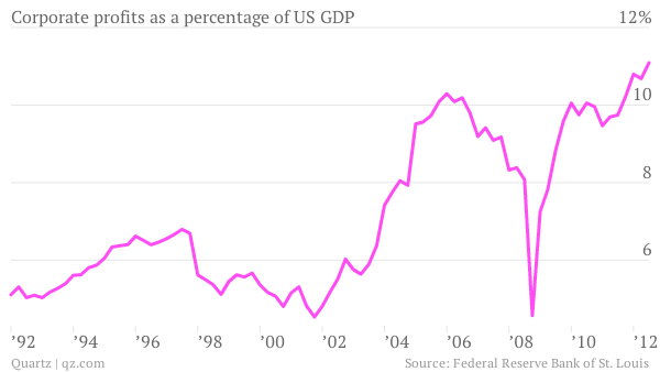 Corporate profits as a percentage of US GDP chart