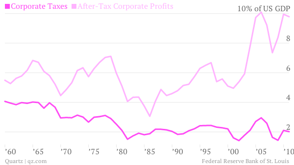 Corporate-Taxes-After-Tax-Corporate-Profits_chart