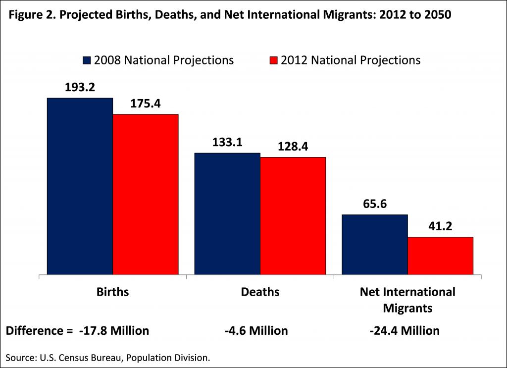 US Census Birth Rates Data