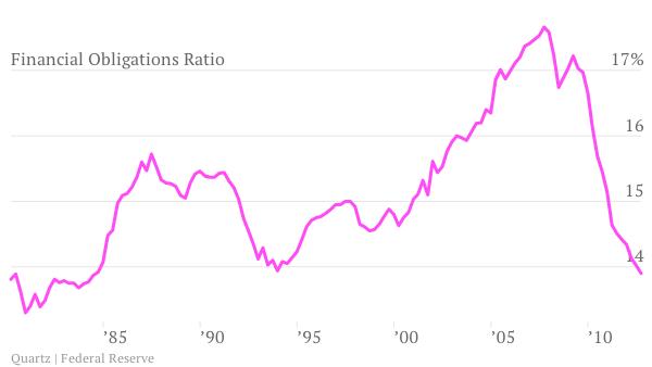 Federal Reserve Financial Obligations Ratio