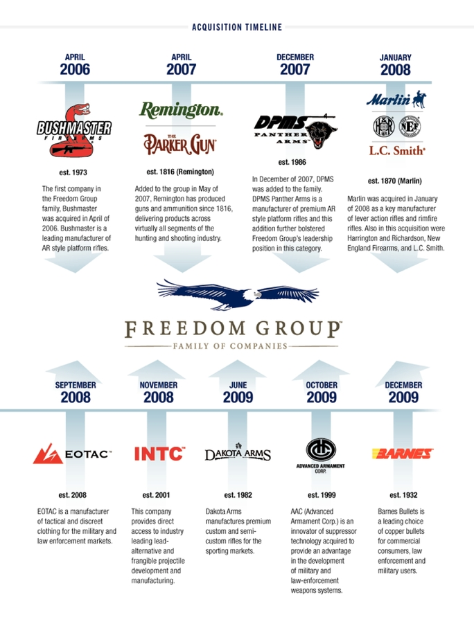 Firearms acquisitions by Cerberus's Freedom Group