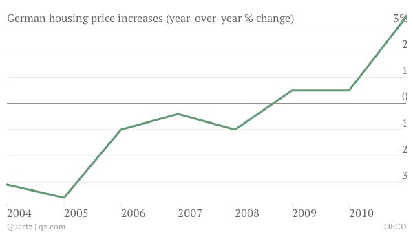 German Housing Price increases