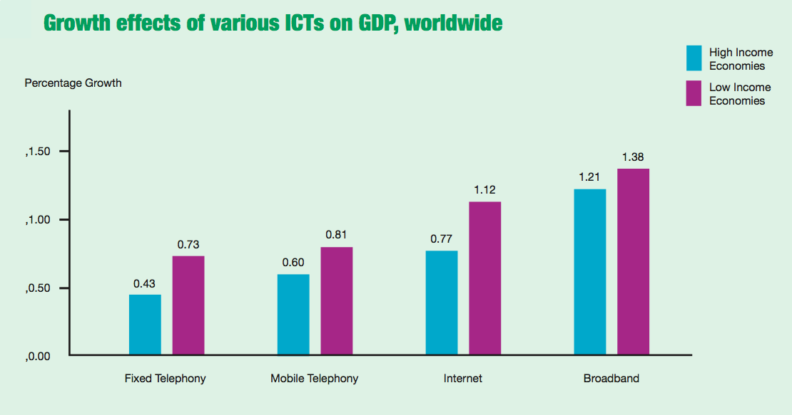 growth_effects_ICT_on_GDP