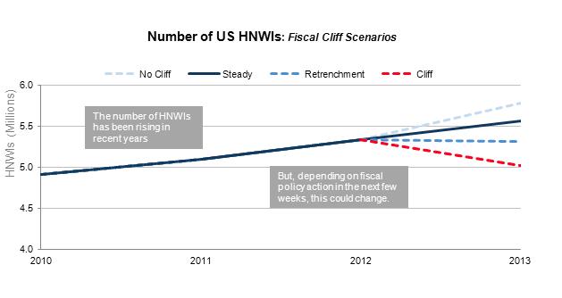 HNWIs fiscal cliff