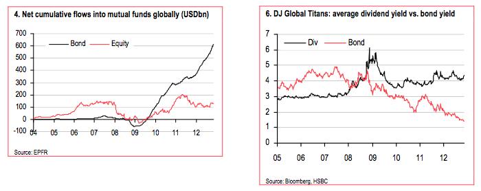 HSBC charts
