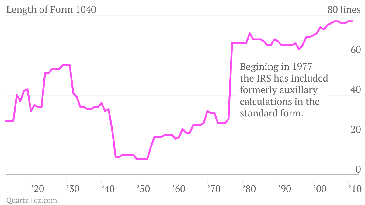 Line for line, US income taxes are more complex than ever — Quartz