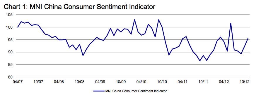 MNI consumer confidence China Dec 2012
