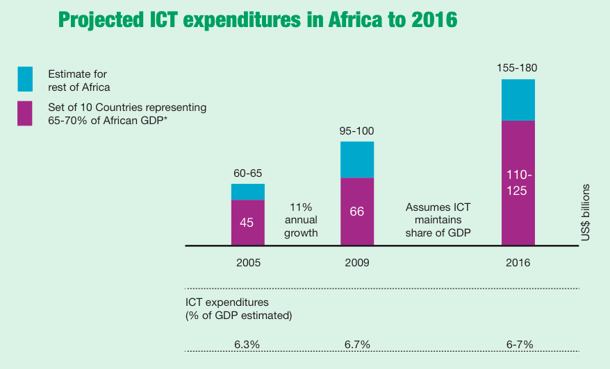 projected_ict_expenditures_africa