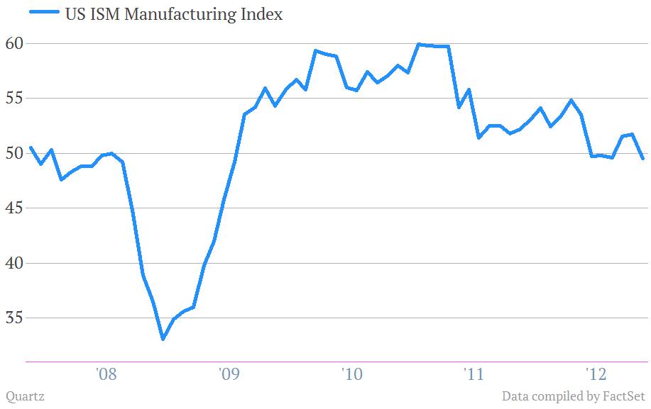 US ISM Manufacturing Index